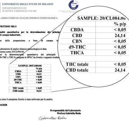 Analisi Olio Sensitiva da 15 ml con il 25% di CBD
